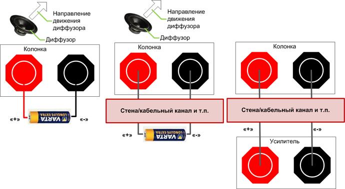 Схема подключения ресивера или усилителя к колонкам.