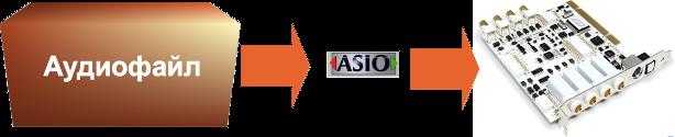 Драйвер ASIO звуковой карты